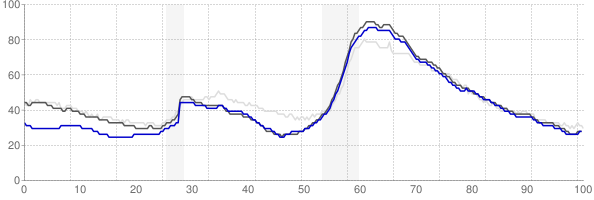 Jacksonville, Florida monthly unemployment rate chart